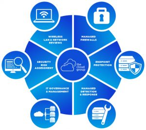Cloud Group Managed IT Security